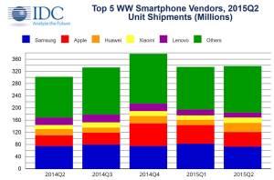 Le marché des smartphones selon IDC.