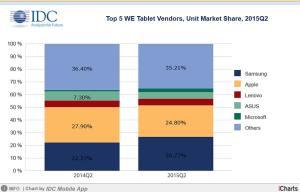 Tablettes tactiles: la lourde chute d'Apple en Europe.