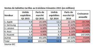 Les ventes de tablettes tactiles chutent toujours.