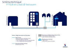 G.fast: le schéma de Swisscom.