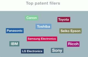 Les entreprises qui ont demandé le plus de brevets en 2014. Voir vidéo ci-dessous.