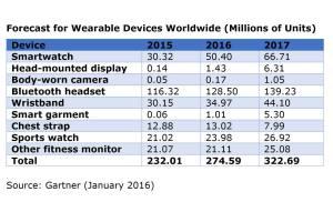 Le marché des montres et objets connectés, selon Gartner.