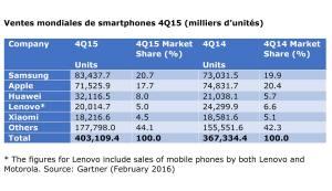 Samsung fait des étincelles au quatrième trimestre 2015.