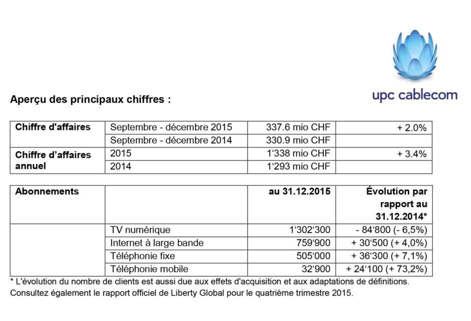 UPC Cablecom sur 2015.