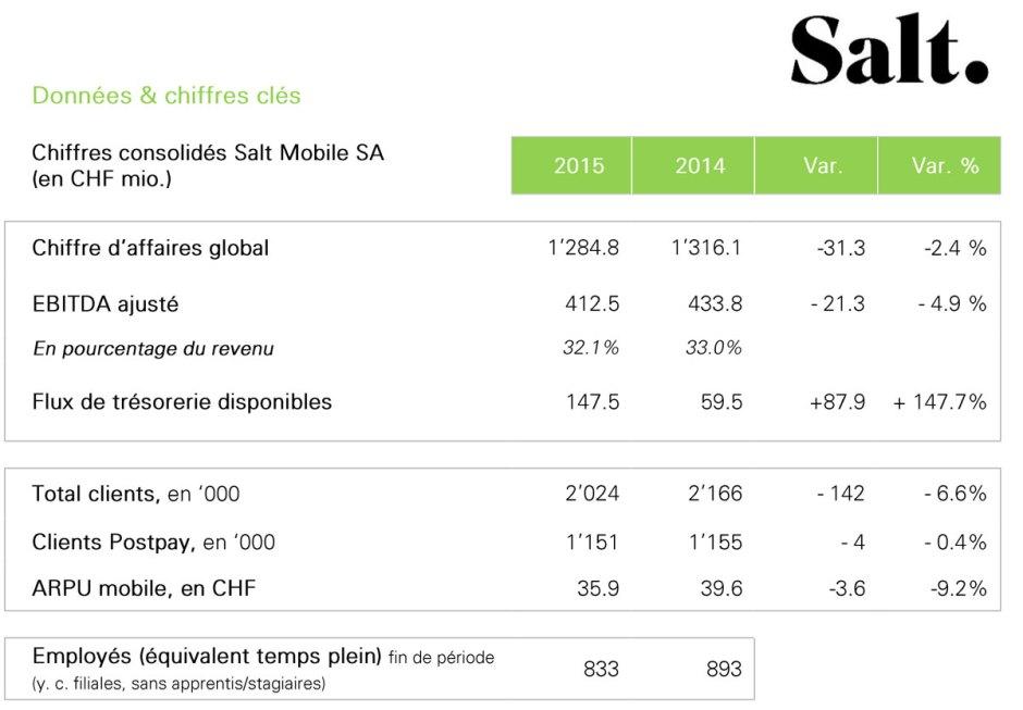 Salt en Suisse en 2015.