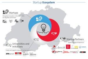 Le Swisscom Startup Ecosystem.