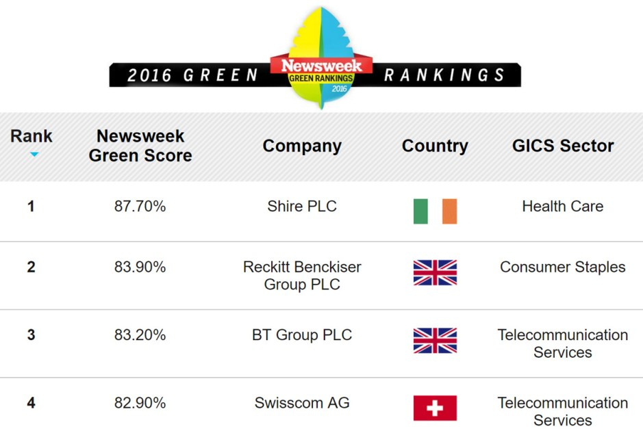Swisscom brille au 2016 Newsweek green rankings.