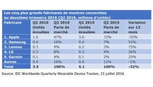 Les ventes de montres connectées au 2e trimestre 2016.