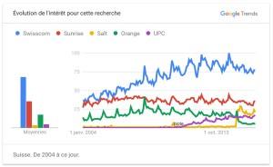 Les opérateurs suisses selon Google Trends.