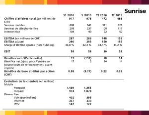 Les résultats de Sunrise au premier semestre 2016.