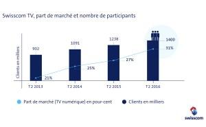 TV numérique: le festin ininterrompu de Swisscom.