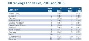 Technologies et information: la Suisse brille au milieu des inégalités…