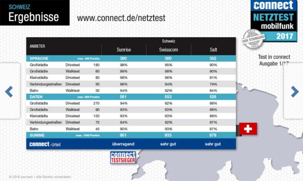 Sunrise propose le meilleur réseau de Suisse, selon le test Connect 2017.(c) Connect.