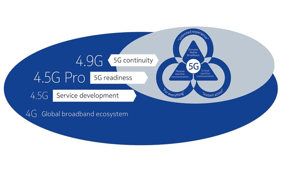Avant la 5G en 2020, Nokia occupe le terrain avec les 4,5G et 4,9G.