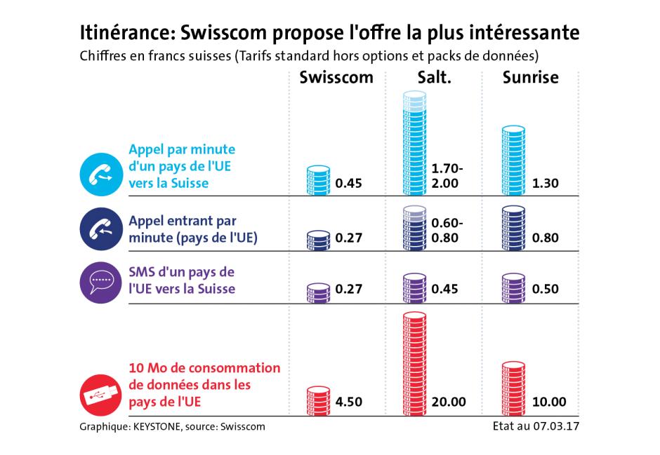 Roaming: chez l'hexagonal Salt, on dé-plume sec avant le coup de guillotine final, comme l'illustre ce graphique signé Swisscom...