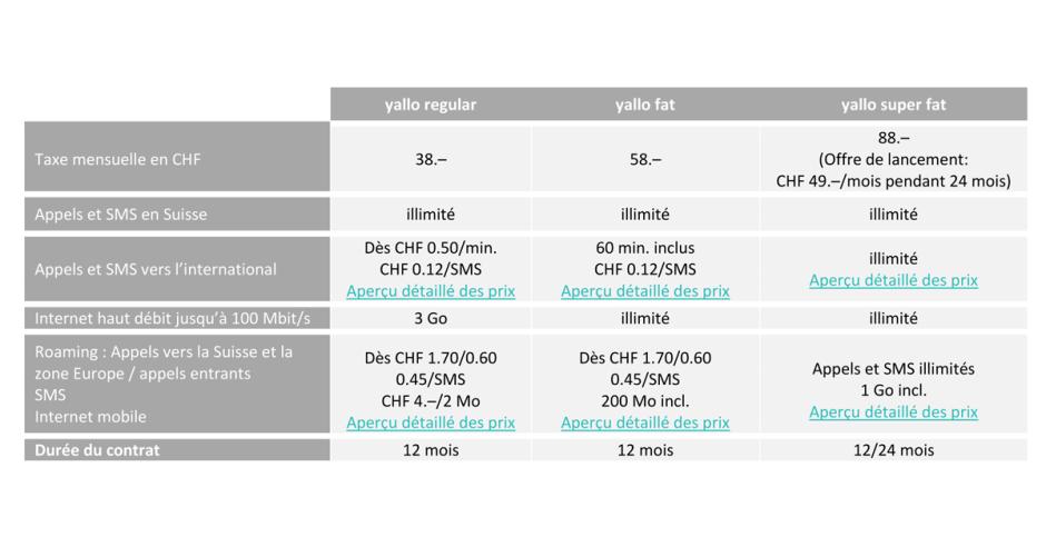 Les nouveaux tarifs de Yallo lancés en mars 2017.