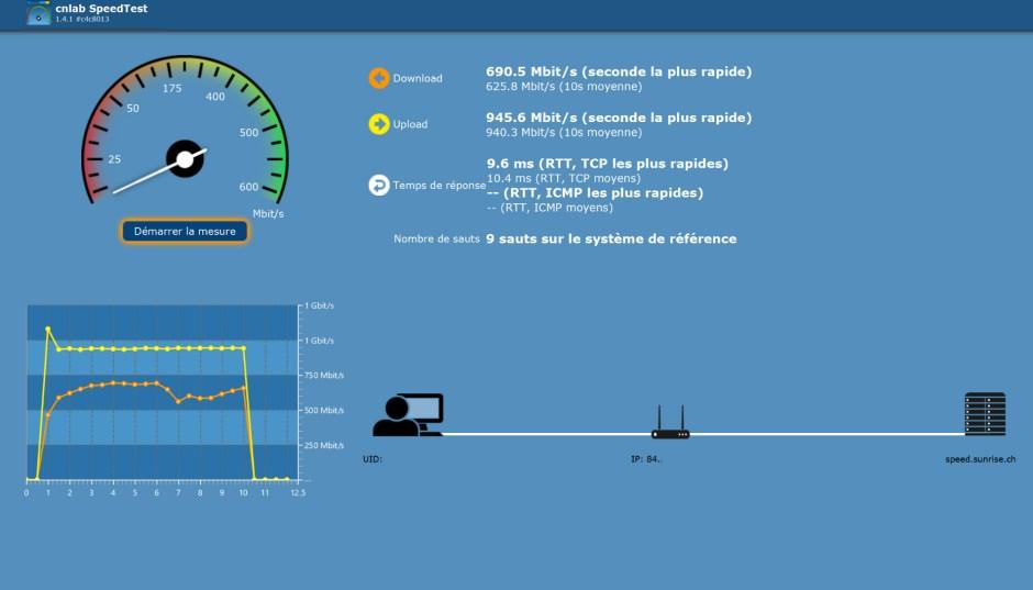 Fibre optique: en quelques minutes je suis passé de 40 Mbits/sec au gigabit symétrique avec Sunrise One.