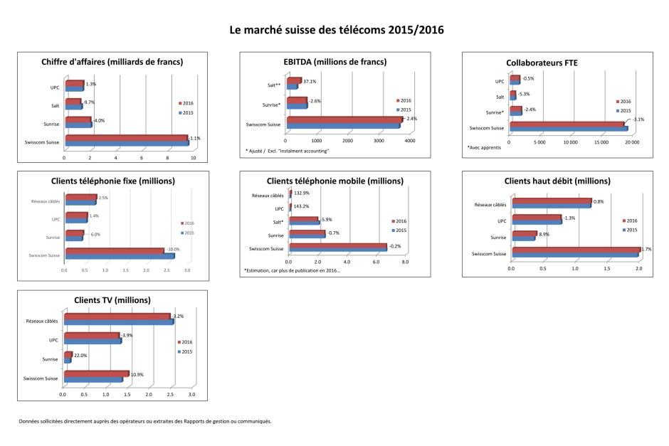 Infographie : 2016, une année charnière pour le marché suisse des télécoms.