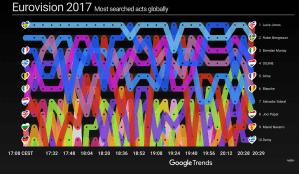 Google compte prédire qui remportera le Concours Eurovision de la Chanson 2017