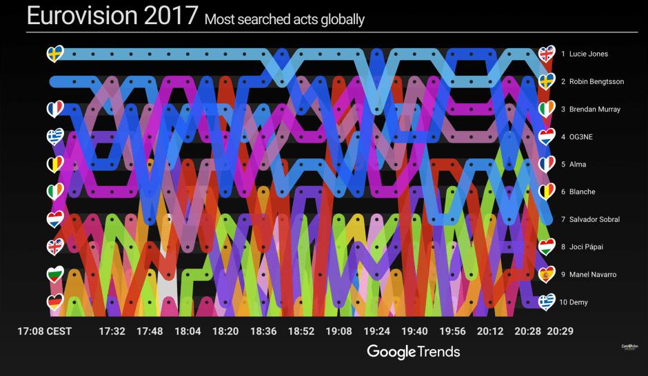 Google va-t-il prédire le nom du gagnant de l'Eurovision 2017.