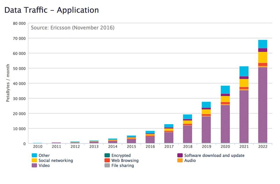 Le traffic de données va continuer de crître, selon Ericsson, notamment au travers des applications.