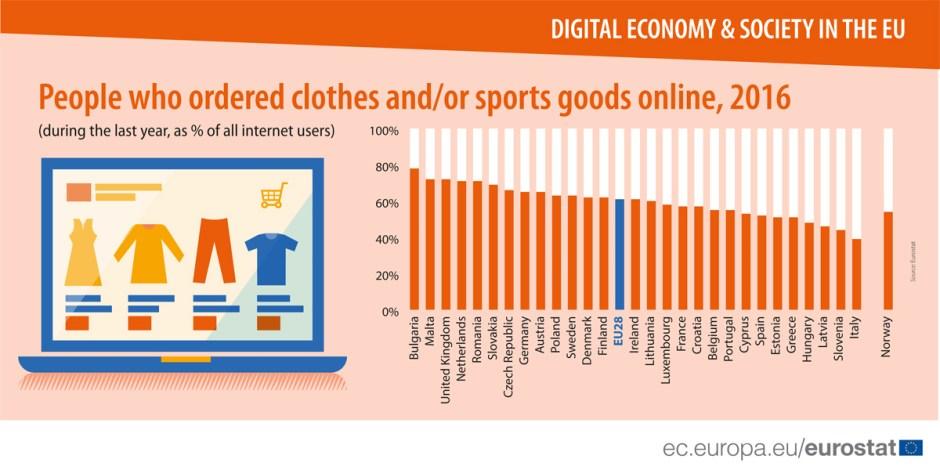 Acheter ses habits sur internet? Banal à Malte, moins en Italie.