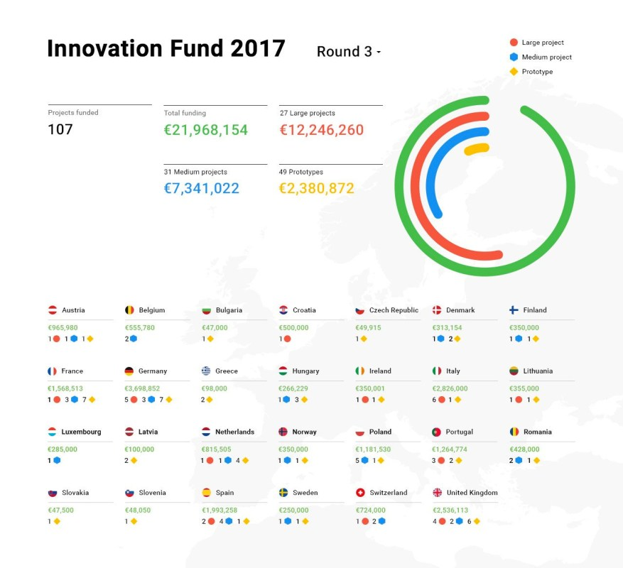 L'Initiative Digital News (DNI) de Google pèse 21 millions d'euros dans 27 pays.