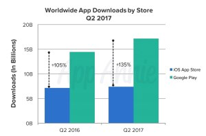 Le boom des applications mobiles se poursuit, selon un rapport