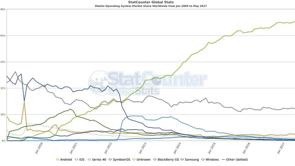 L'évolution constante d'Android sur internet selon les chiffres de StatCounter.