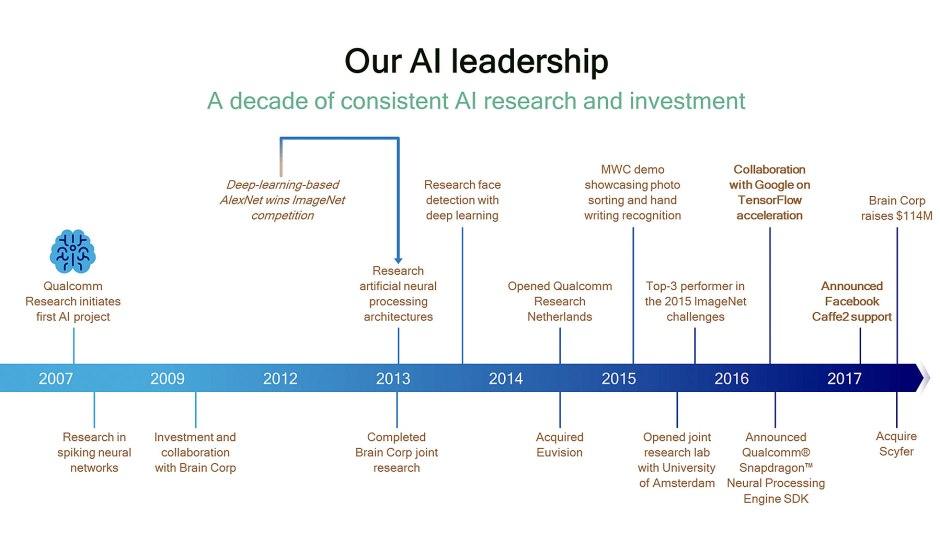 Intelligence artificielle: Qualcomm communique ses grandes dates. Déjà une décennies d'efforts...