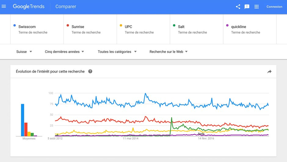 Selon Google Trends, Swisscom reste clairement la marque numéro un, alors que Sunrise ne décolle pas.
