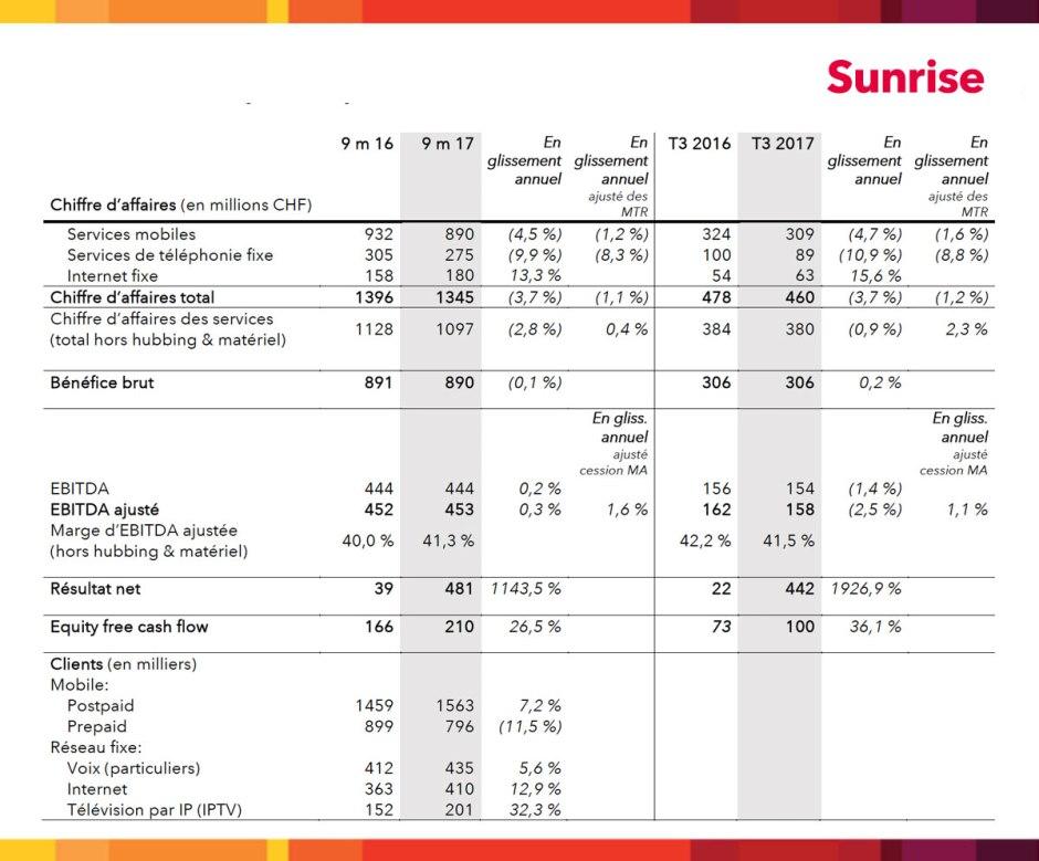 Sunrise fait le bonheur des financiers et des actionnaires, pas de ses clients qui se font encore tondre à l'étranger en roaming!