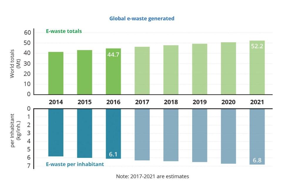Toujours plus de déchets électroniques, selon un rapport de l'UIT.