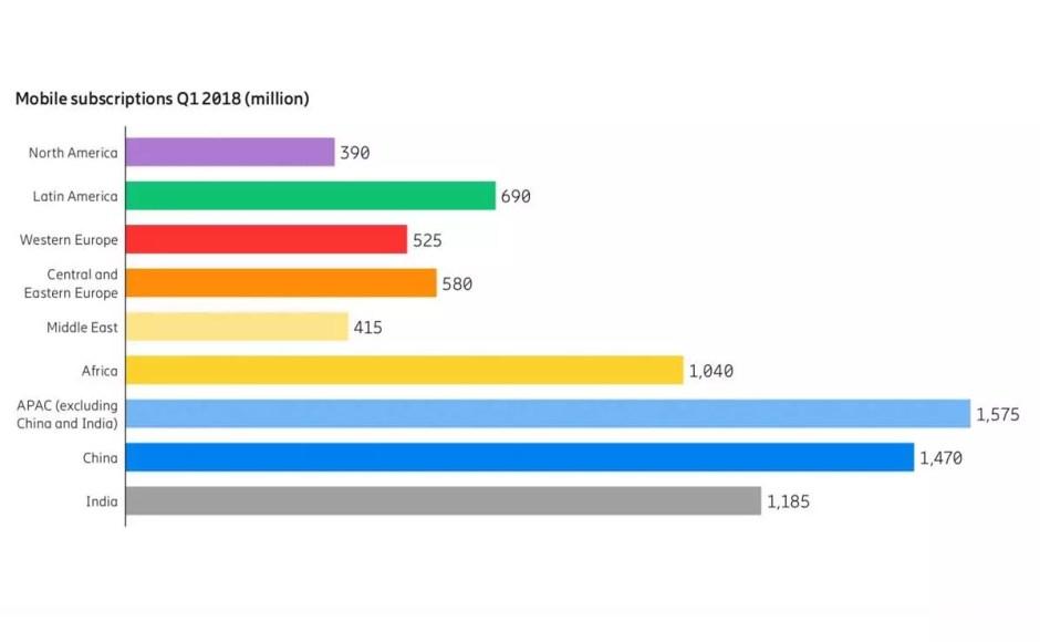 La répartition par continent de 7,9 milliards de raccordements mobiles dénombrés sur terre dans la mouture 2018 de l'Ericsson Mobility Report.