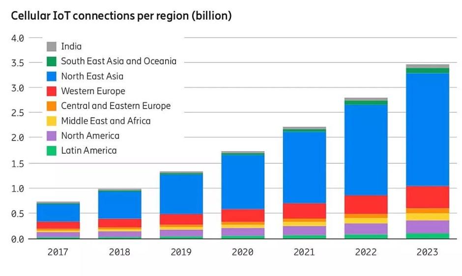 L'internet des objets va encore exploser, selon l'ericsson Mobility Report 2018.