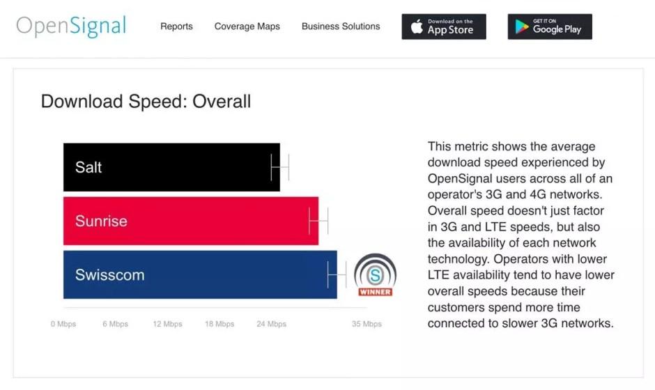 Swisscom est parvenu à dépasser Sunrise en matière de vitesse 4G.