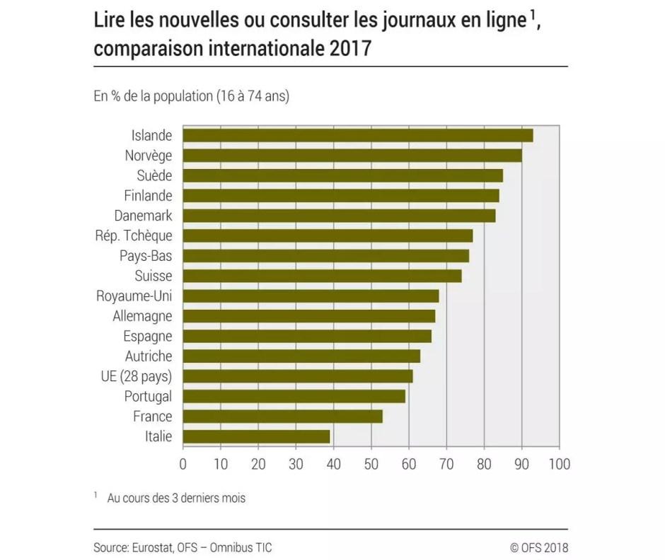 Lire des journaux en ligne. La Suisse en comparaison internationale.