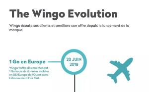 Wingo «supprime» à sa manière le roaming en Europe en «offrant» 1Go!