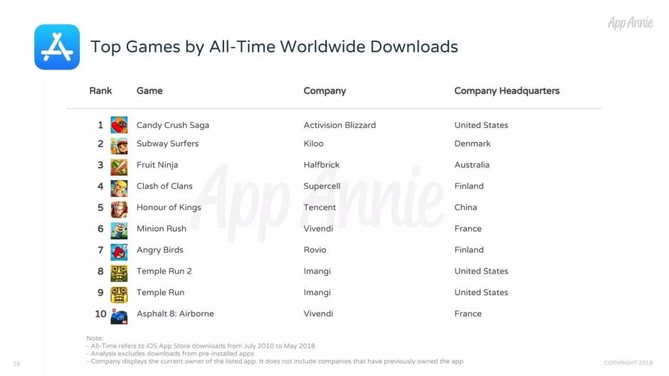 Les jeux les plus téléchargés de tous les temps sur iOS, selon App Annie.