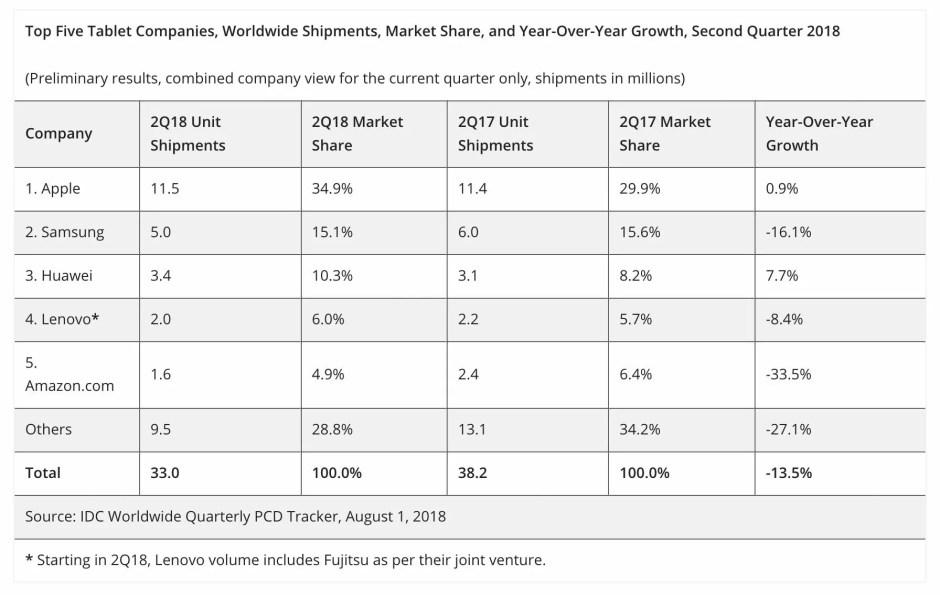 Le marché de tablettes au 2e trimestre 2018, selon IDC.