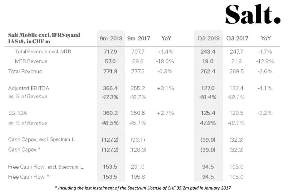 Salt au troisième trimestre 2018.