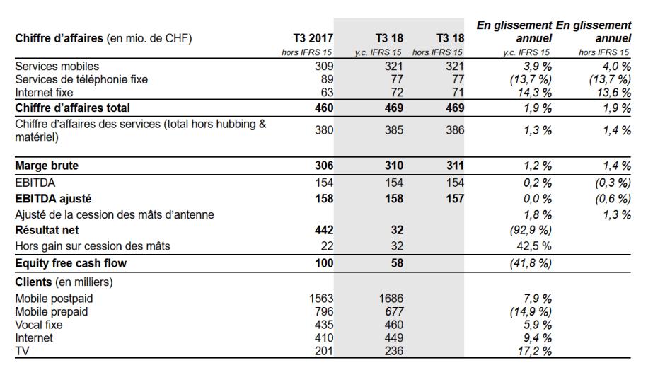 Troisième trimestre 2018: les chiffres, selon Sunrise.