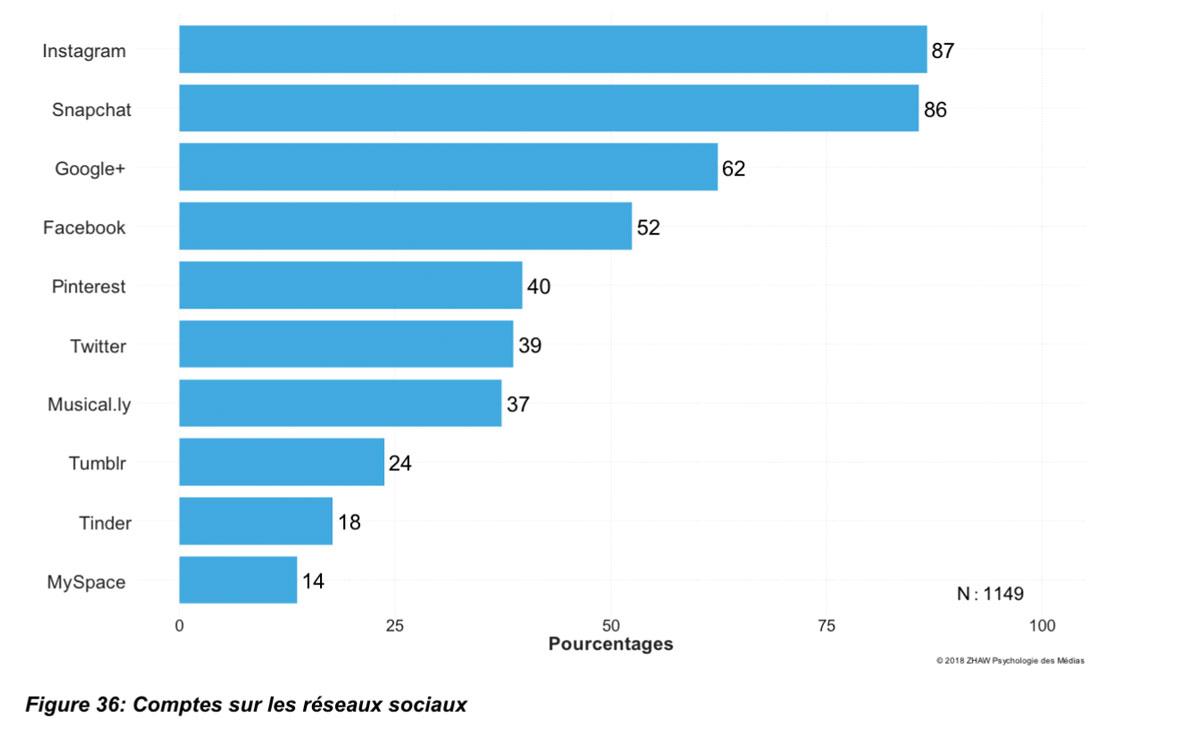 Les jeunes et les réseaux sociaux en Suisse.