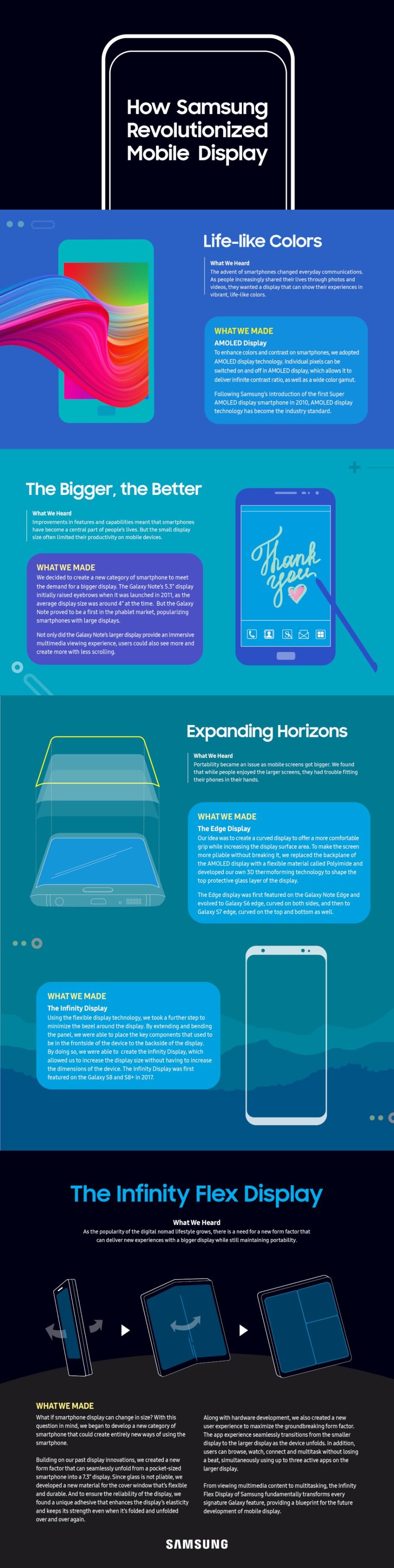 Infographie: les technologies d'écran selon Samsung.