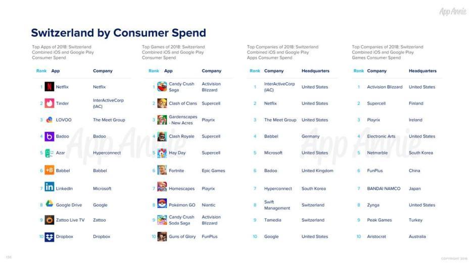 Les dépenses dans les applications mobiles en Suisse, selon App Annie.