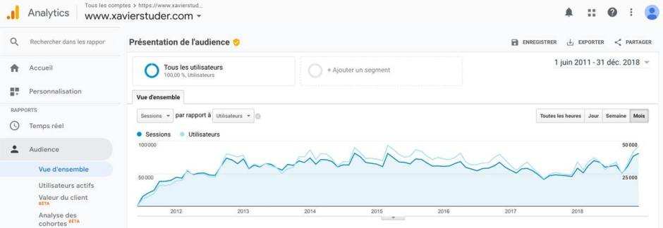 Une audience robuste depuis 2011.