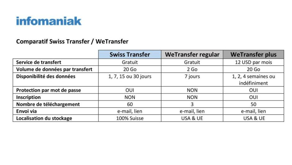 Le match Swiss Transfer - WeTransfer.