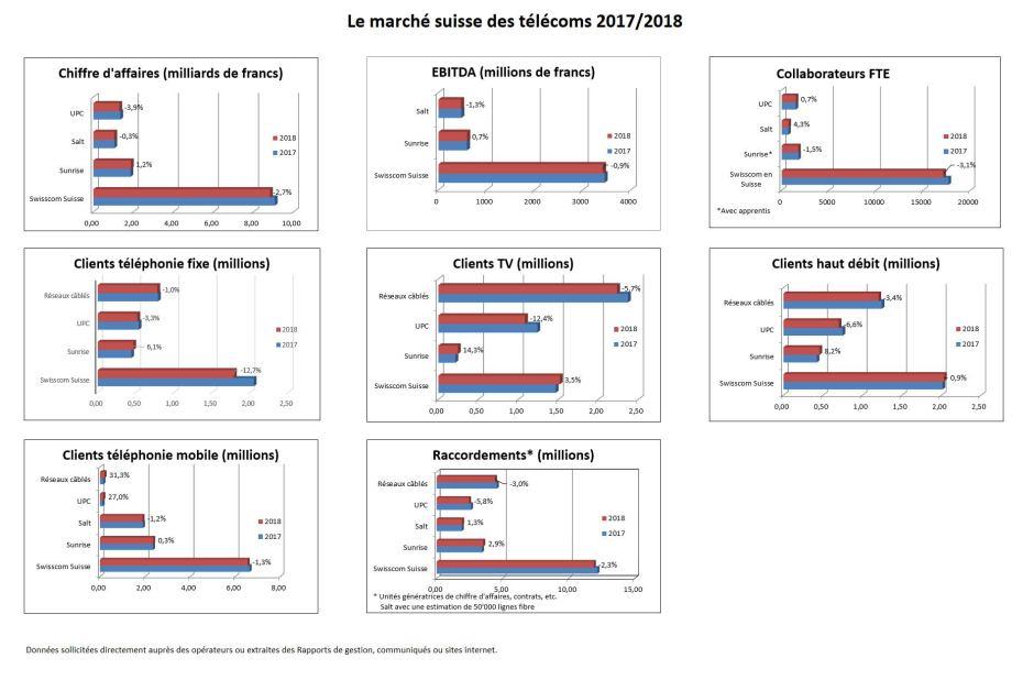 Sans surprise, Swisscom est resté ultra dominant en 2018 sur le marché suisse des télécoms.
