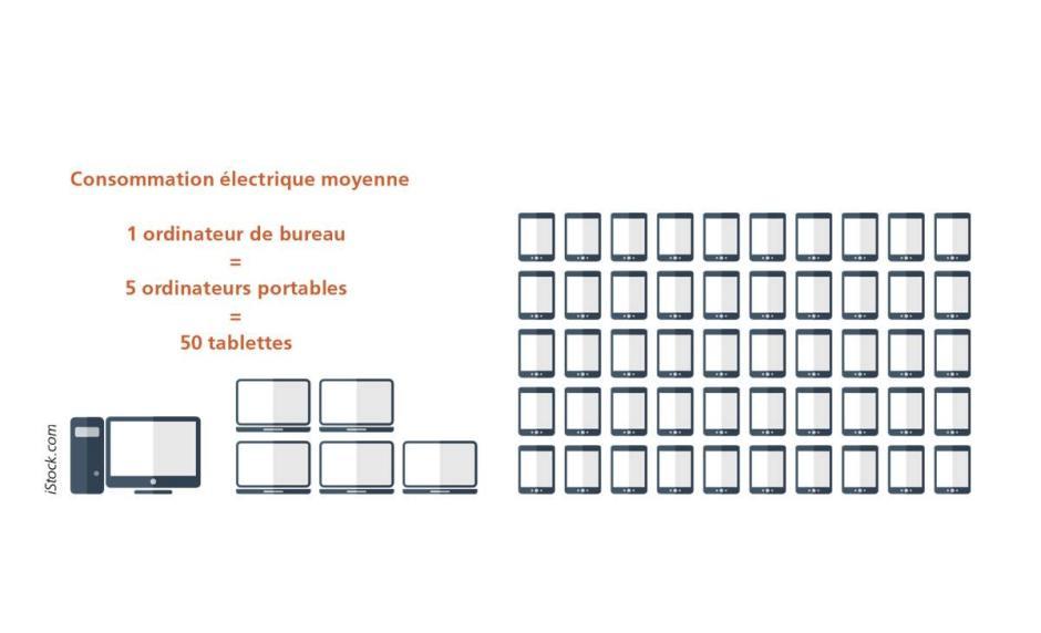 Un PC de bureau = 5 portables = 50 tablettes...