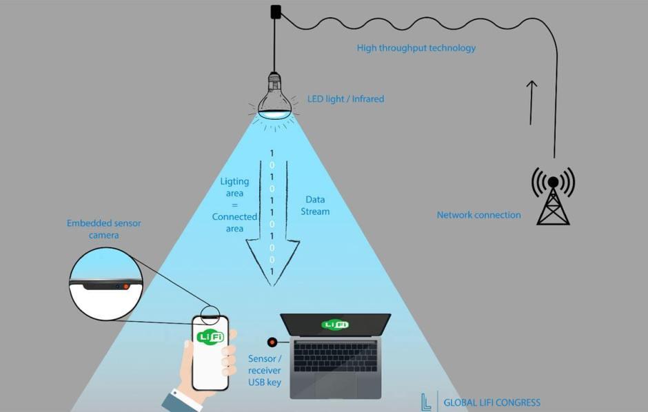 Le Li-Fi expliqué par le Global LiFi Congress.